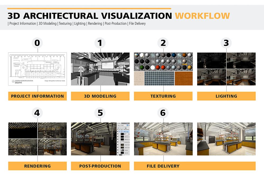 Arch Viz Workflow